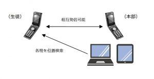 GPS携帯 位置検索